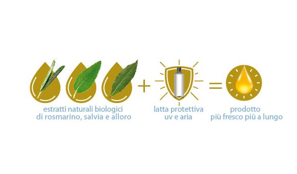 estratti naturali biologici di rosmarino, salvia e alloro - Olio di semi di lino biologico Piave 1938