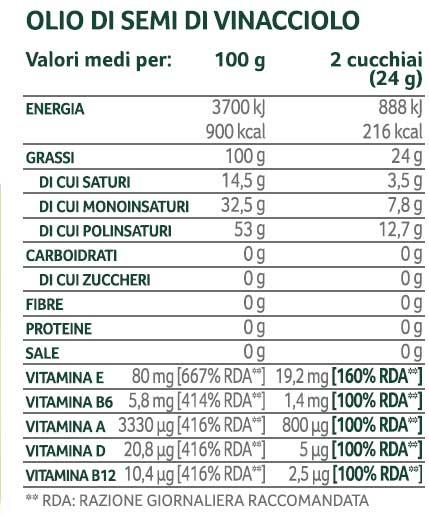 olio-di-vinacciolo-tabella