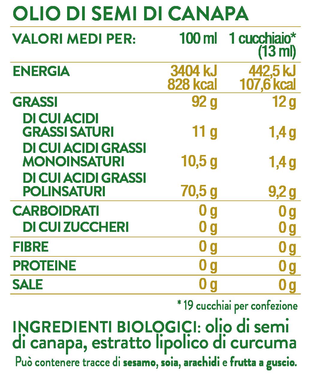 TABELLE NUTRIZIONALI WEB_CANAPA